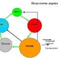Медицинские аспекты Бацзы. IV часть. Противоугнетение.