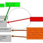 Связь проблем Металла с другими органами