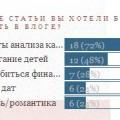 Секреты анализа карт Бацзы. Июль 2011 года.