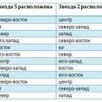 Неблагоприятные сектора 2013 года