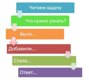 Как решить задачу?