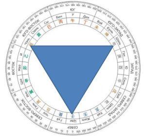треугольник воды