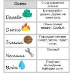 Сила элементов осенью