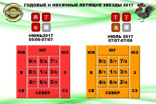 годовые и месячные летящие звезды 2017/3