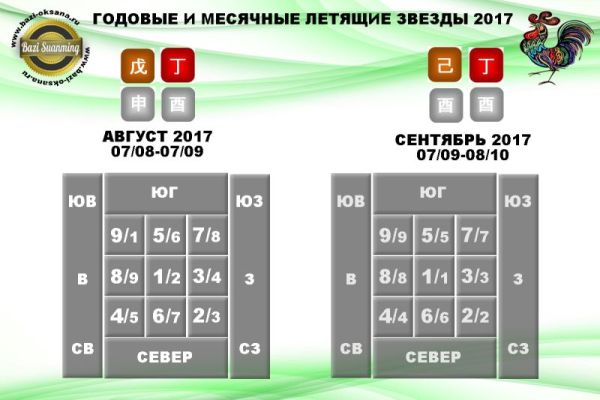 годовые и месячные летящие звезды 2017/4