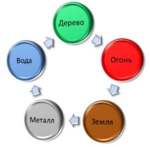 схема порождения элементов