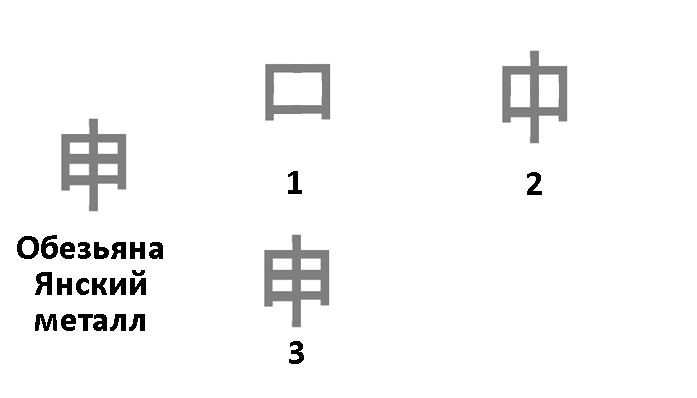 иероглиф обезьяна