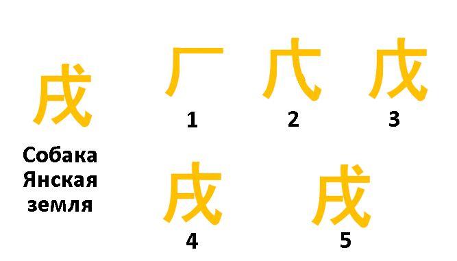 иероглиф собака