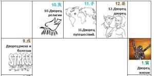 12 дворцов судьбы
