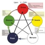 Проблемы в элементах и здоровье